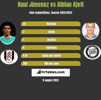 Raul Jimenez vs Albian Ajeti h2h player stats