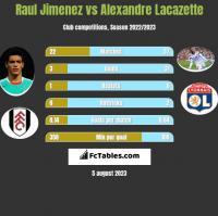 Raul Jimenez vs Alexandre Lacazette h2h player stats
