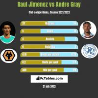 Raul Jimenez vs Andre Gray h2h player stats