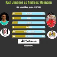 Raul Jimenez vs Andreas Weimann h2h player stats