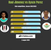 Raul Jimenez vs Ayoze Perez h2h player stats