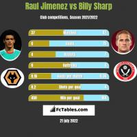 Raul Jimenez vs Billy Sharp h2h player stats
