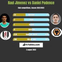 Raul Jimenez vs Daniel Podence h2h player stats