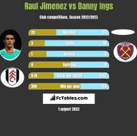 Raul Jimenez vs Danny Ings h2h player stats