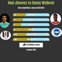 Raul Jimenez vs Danny Welbeck h2h player stats