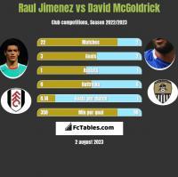 Raul Jimenez vs David McGoldrick h2h player stats