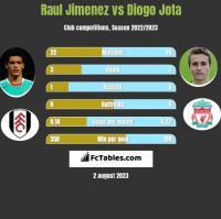 Raul Jimenez vs Diogo Jota h2h player stats