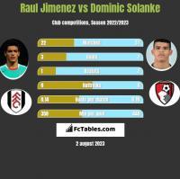 Raul Jimenez vs Dominic Solanke h2h player stats