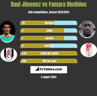 Raul Jimenez vs Famara Diedhiou h2h player stats