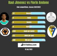 Raul Jimenez vs Florin Andone h2h player stats
