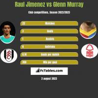 Raul Jimenez vs Glenn Murray h2h player stats