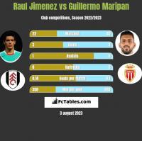 Raul Jimenez vs Guillermo Maripan h2h player stats