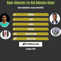 Raul Jimenez vs Hal Robson-Kanu h2h player stats