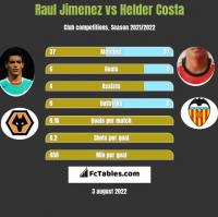 Raul Jimenez vs Helder Costa h2h player stats