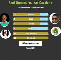 Raul Jimenez vs Ivan Cavaleiro h2h player stats