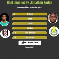 Raul Jimenez vs Jonathan Kodjia h2h player stats