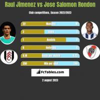 Raul Jimenez vs Jose Salomon Rondon h2h player stats