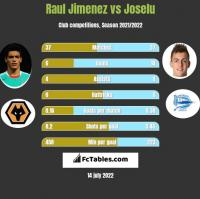 Raul Jimenez vs Joselu h2h player stats