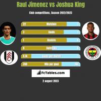 Raul Jimenez vs Joshua King h2h player stats
