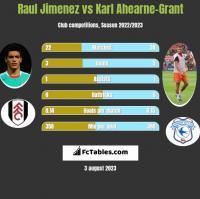Raul Jimenez vs Karl Ahearne-Grant h2h player stats