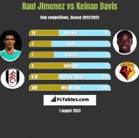 Raul Jimenez vs Keinan Davis h2h player stats