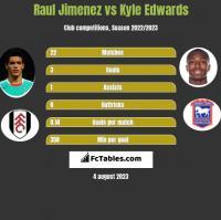 Raul Jimenez vs Kyle Edwards h2h player stats
