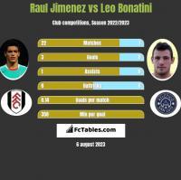 Raul Jimenez vs Leo Bonatini h2h player stats
