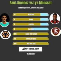 Raul Jimenez vs Lys Mousset h2h player stats