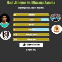 Raul Jimenez vs Mbwana Samata h2h player stats