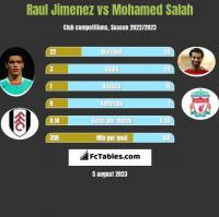 Raul Jimenez vs Mohamed Salah h2h player stats