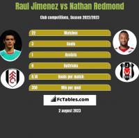 Raul Jimenez vs Nathan Redmond h2h player stats