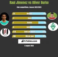 Raul Jimenez vs Oliver Burke h2h player stats