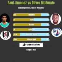 Raul Jimenez vs Oliver McBurnie h2h player stats
