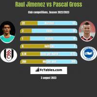 Raul Jimenez vs Pascal Gross h2h player stats