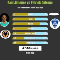 Raul Jimenez vs Patrick Cutrone h2h player stats