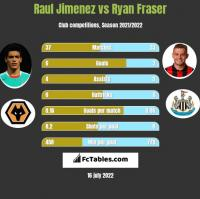 Raul Jimenez vs Ryan Fraser h2h player stats