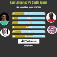 Raul Jimenez vs Sadio Mane h2h player stats