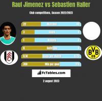 Raul Jimenez vs Sebastien Haller h2h player stats