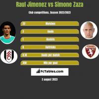 Raul Jimenez vs Simone Zaza h2h player stats