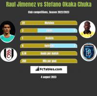 Raul Jimenez vs Stefano Okaka Chuka h2h player stats