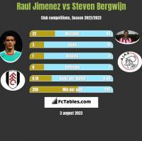 Raul Jimenez vs Steven Bergwijn h2h player stats