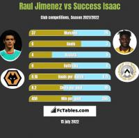Raul Jimenez vs Success Isaac h2h player stats