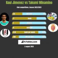 Raul Jimenez vs Takumi Minamino h2h player stats