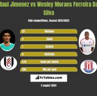 Raul Jimenez vs Wesley Moraes Ferreira Da Silva h2h player stats