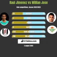 Raul Jimenez vs Willian Jose h2h player stats
