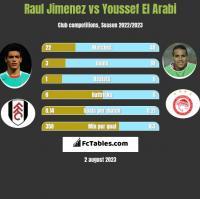 Raul Jimenez vs Youssef El Arabi h2h player stats