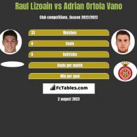 Raul Lizoain vs Adrian Ortola Vano h2h player stats