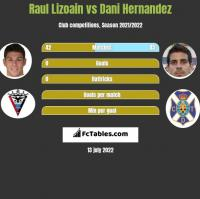 Raul Lizoain vs Dani Hernandez h2h player stats