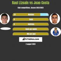 Raul Lizoain vs Joao Costa h2h player stats