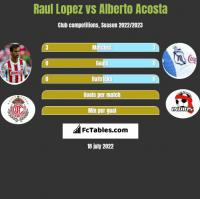 Raul Lopez vs Alberto Acosta h2h player stats